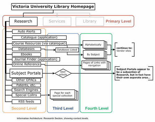 Complete beginner 39 s guide to information architecture ux for Architecture website design